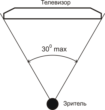 Определение минимального расстояния до экрана